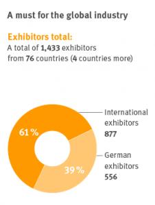 Overview exhibitors
