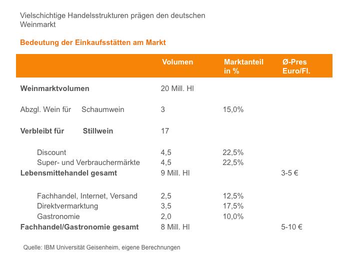 Absatzkanäle in Deutschland