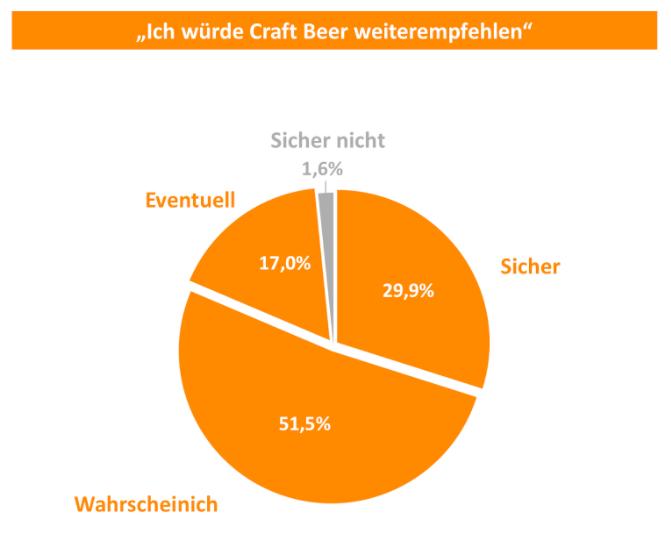 Weiterempfehlung von Craft Beer