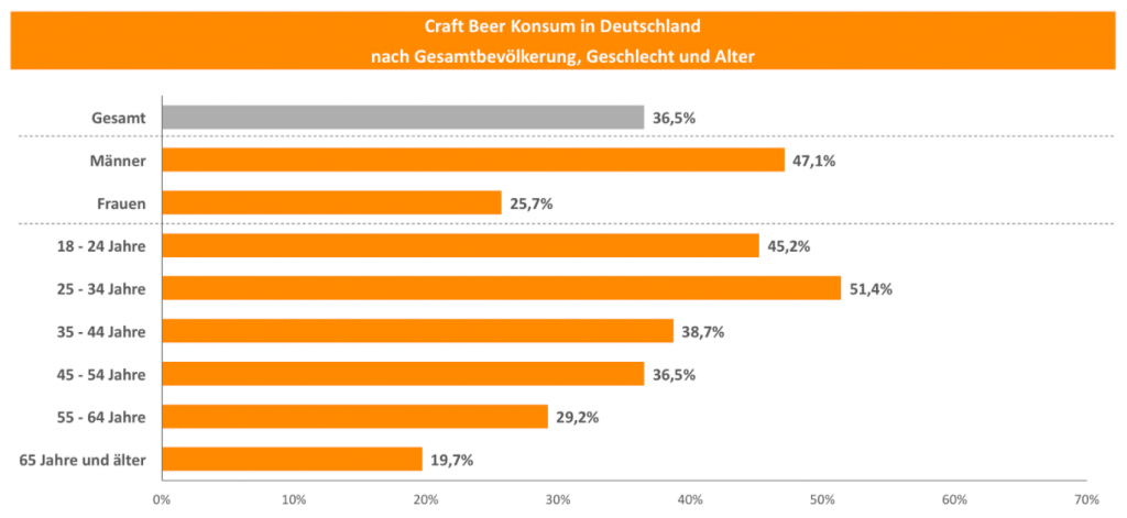 Craft Beer Konsum in Deutschland