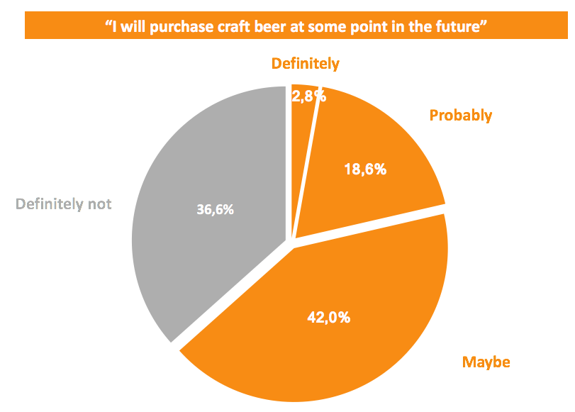 Buying intention craft beer
