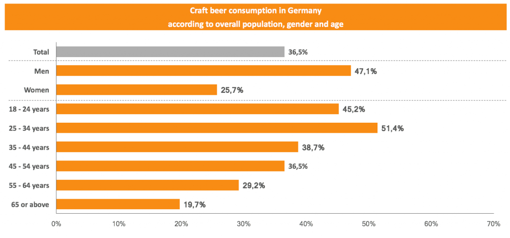 Craft beer consumption in Germany