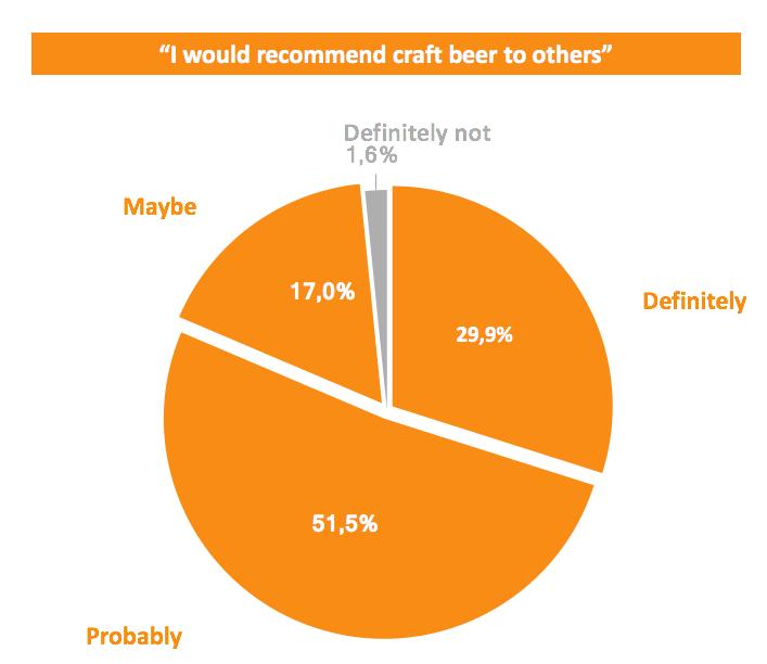 Recommending craft beer