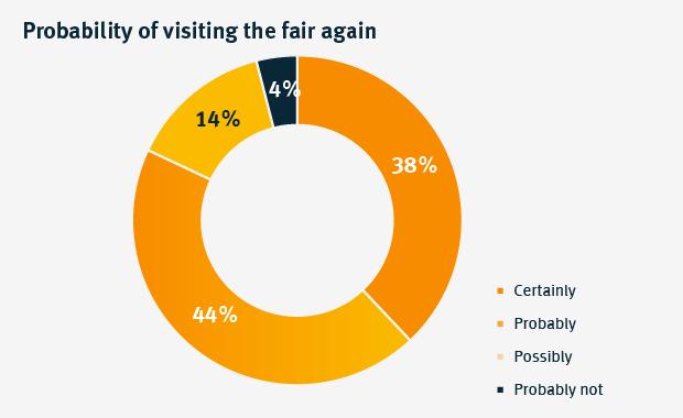 Probability of visiting the fair again
