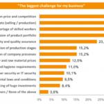 Größte Herausforderungen fürs Geschäft