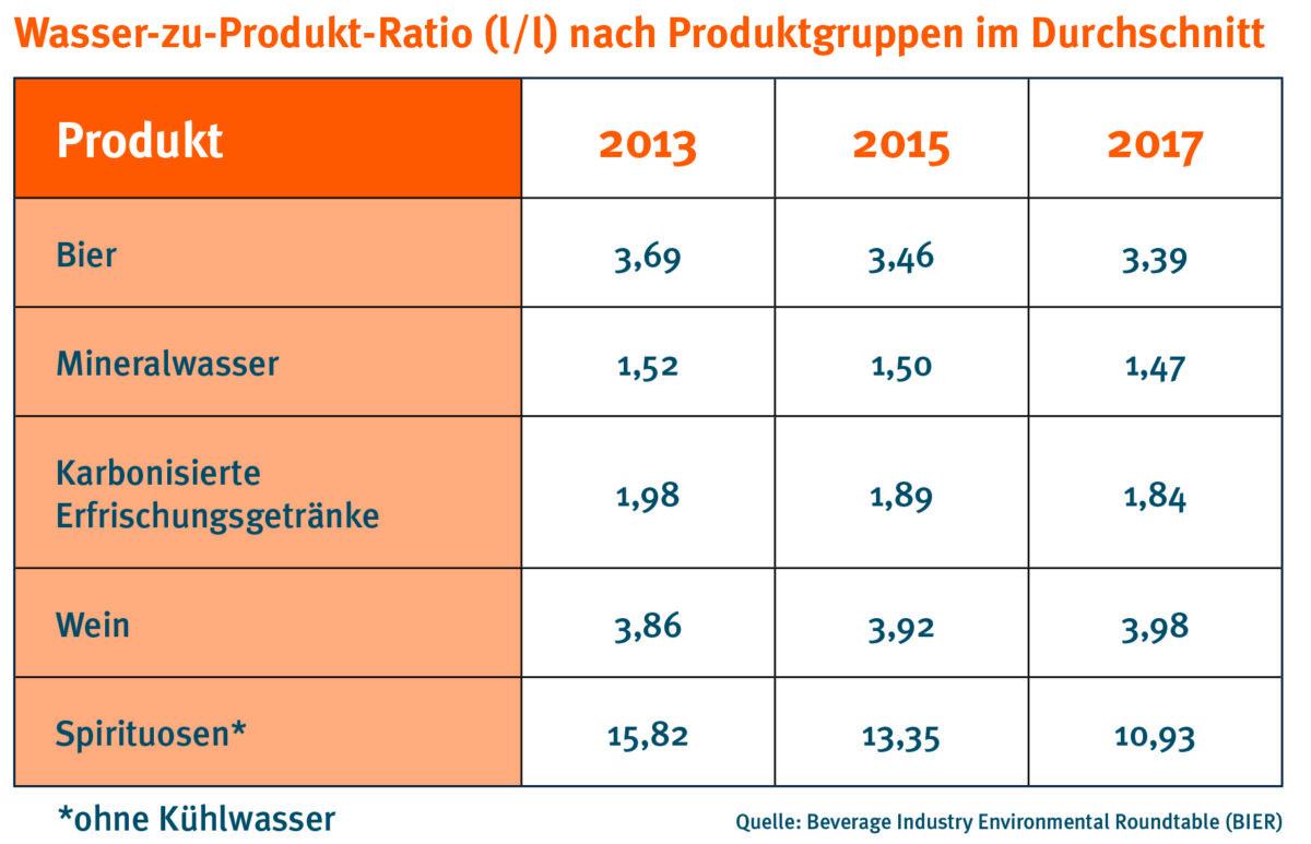 drinktec-Wasser-zu-Produkt-Ratio-nach-Produktgruppen-im-Durchschnitt