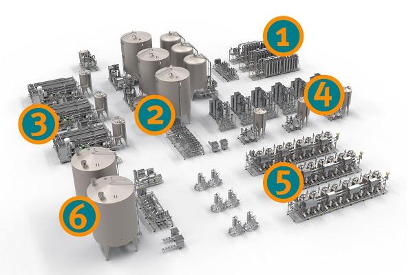 Verfahren zur Frischwasser-Aufbereitung der Krones AG