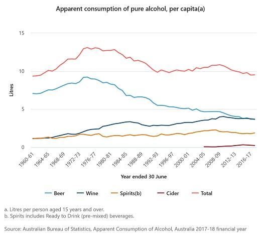Statistik über die Entwicklung des Alkoholkonsums in Australien von 1960 bis 2017