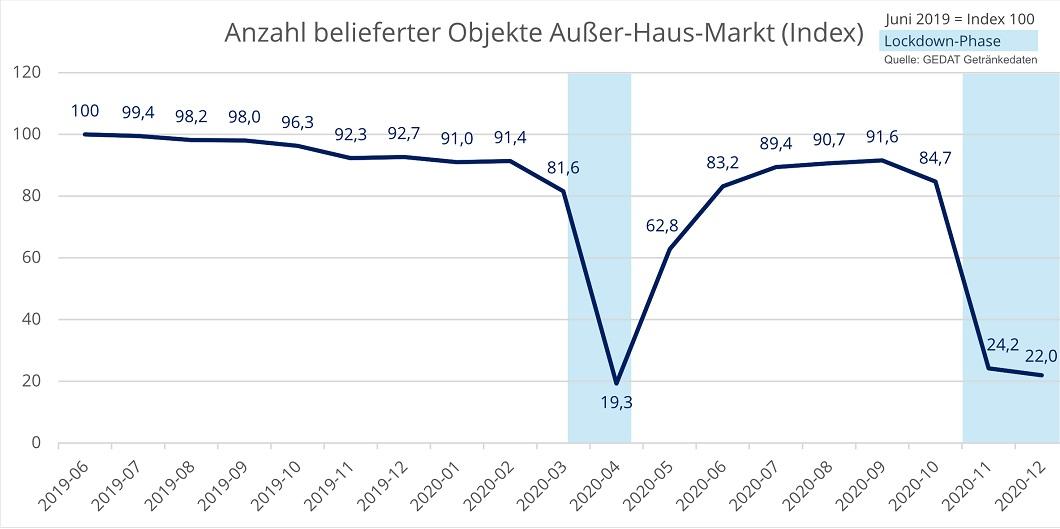 Entwicklung der Anzahl belieferter Objekte im Getränkefachgroßhandel von Juni 2019 bis Dezember 2020