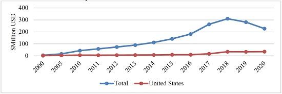 Statistics beer imports Korea